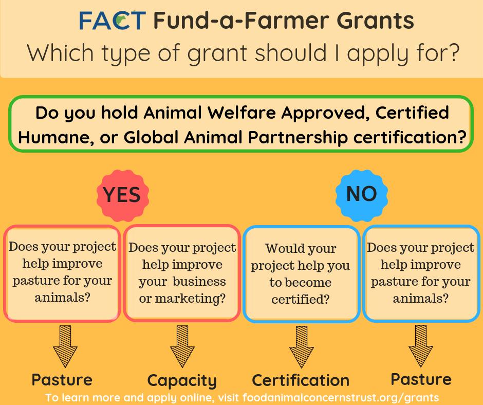 Grants 2019 — Food Animal Concerns Trust