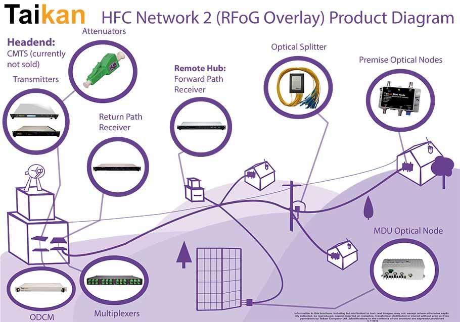 Fiber Network Diagram fiber hfc taikan