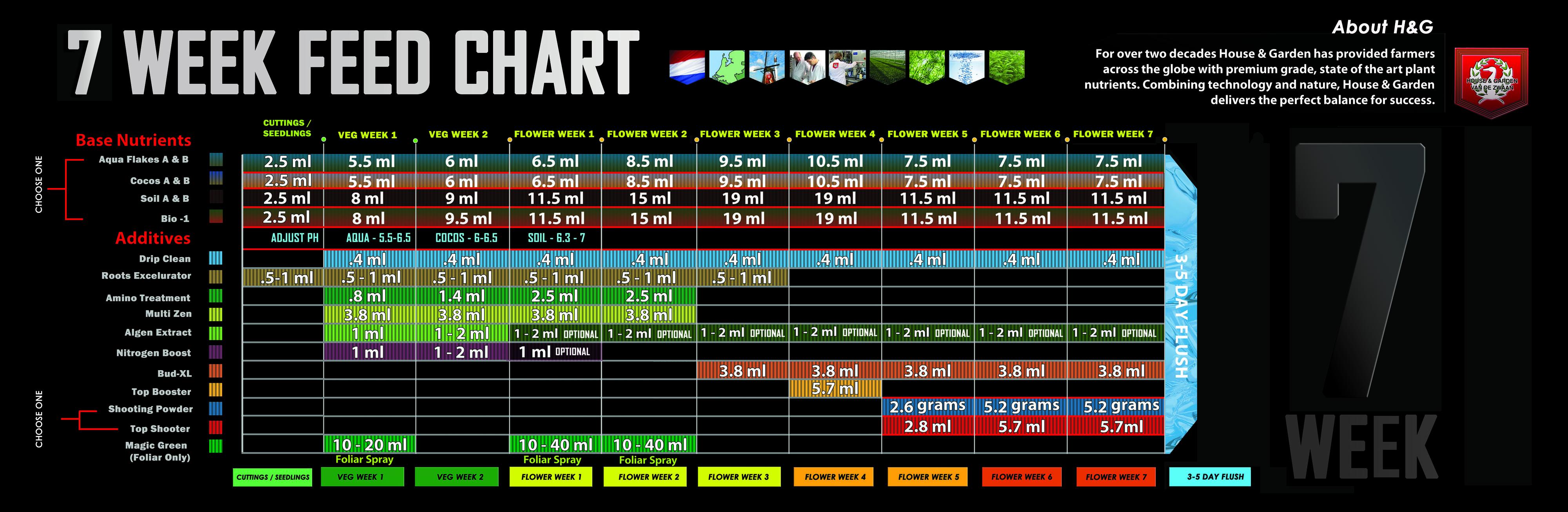 Feeding Schedules