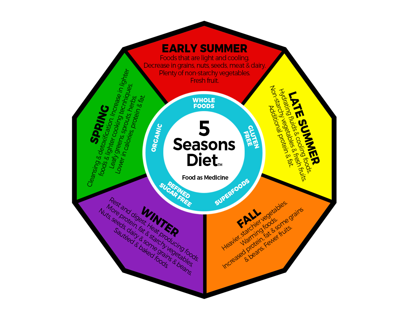 Why 5 seasons 5 seasons diet there are specific dietary needs during each season below is a summary of the 5 seasons diet and what our menus focus on seasonally for optimal health pooptronica