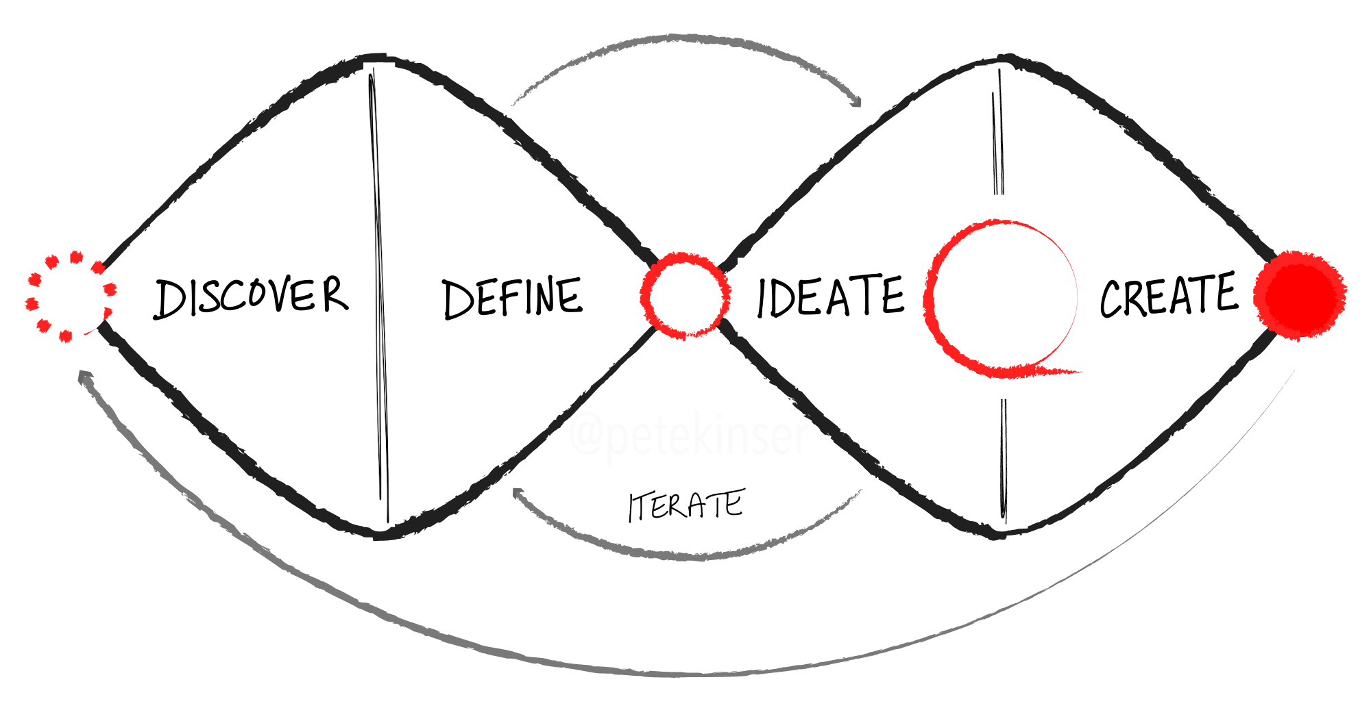 ThinkWyn Product Design Process