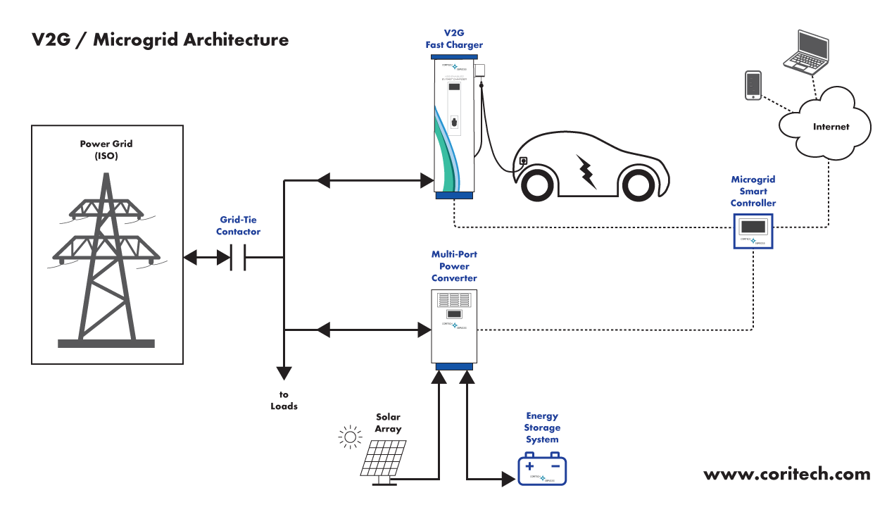 V2g Fast Chargers Coritech Services Ev Ac Motor Wiring Diagram Vehicle Integration