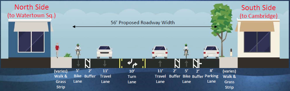 Alternative 1A from the June 2017 presentation to the Joint Public Works Subcommittee and Bicycle and Pedestrian Committee