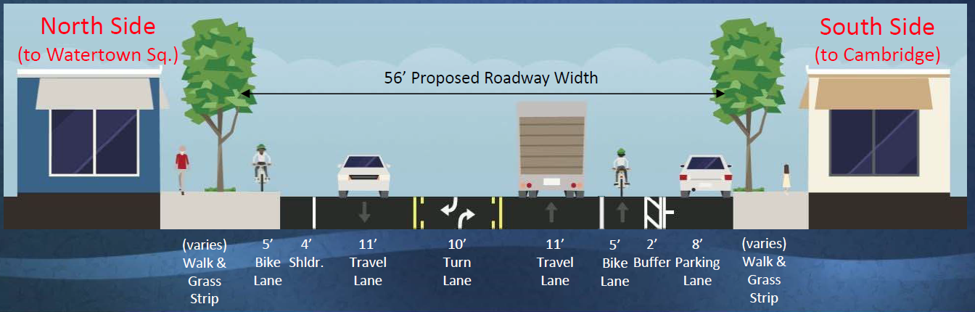 Alternative 2A from the June 2017 presentation to the Joint Public Works Subcommittee and Bicycle and Pedestrian Committee.