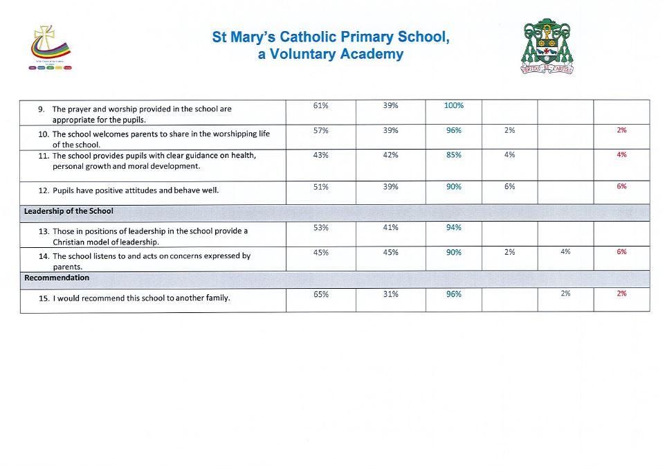 Catholic Life — St Mary's Catholic Primary School, Knaresborough