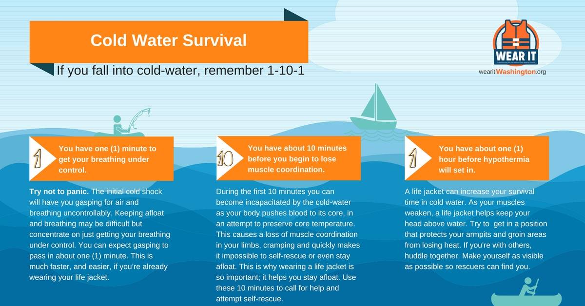 Water Safety — West Region EMS & Trauma Care Council