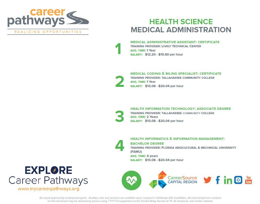 Health Care Career Pathways