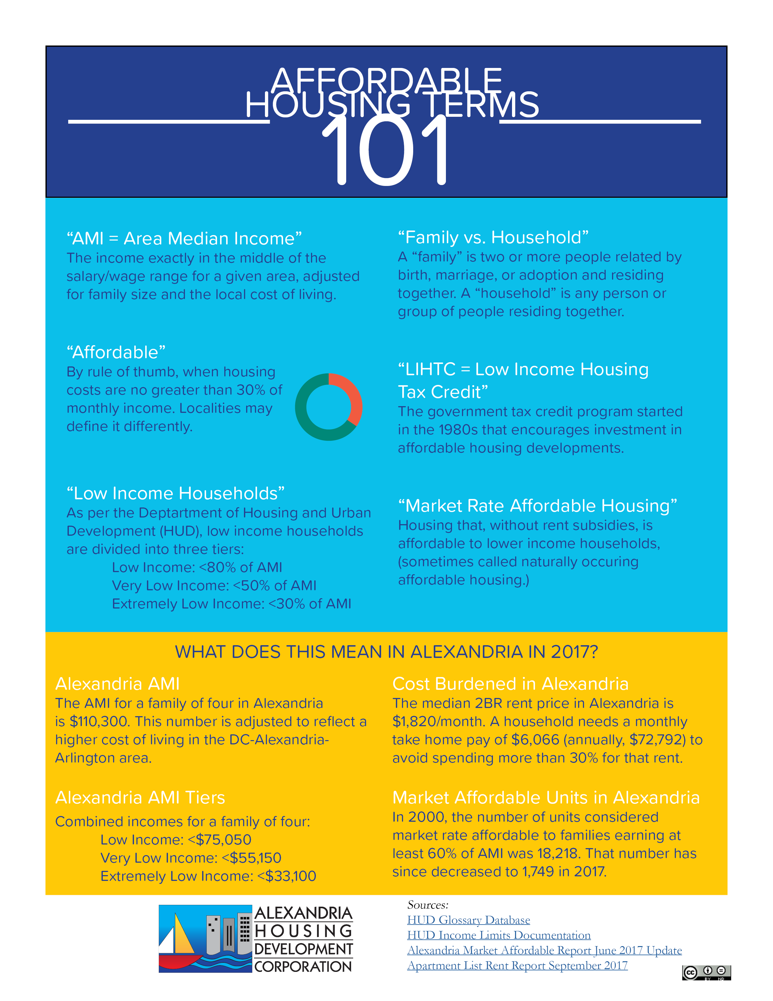 Learn About Affordable Housing — Alexandria Housing