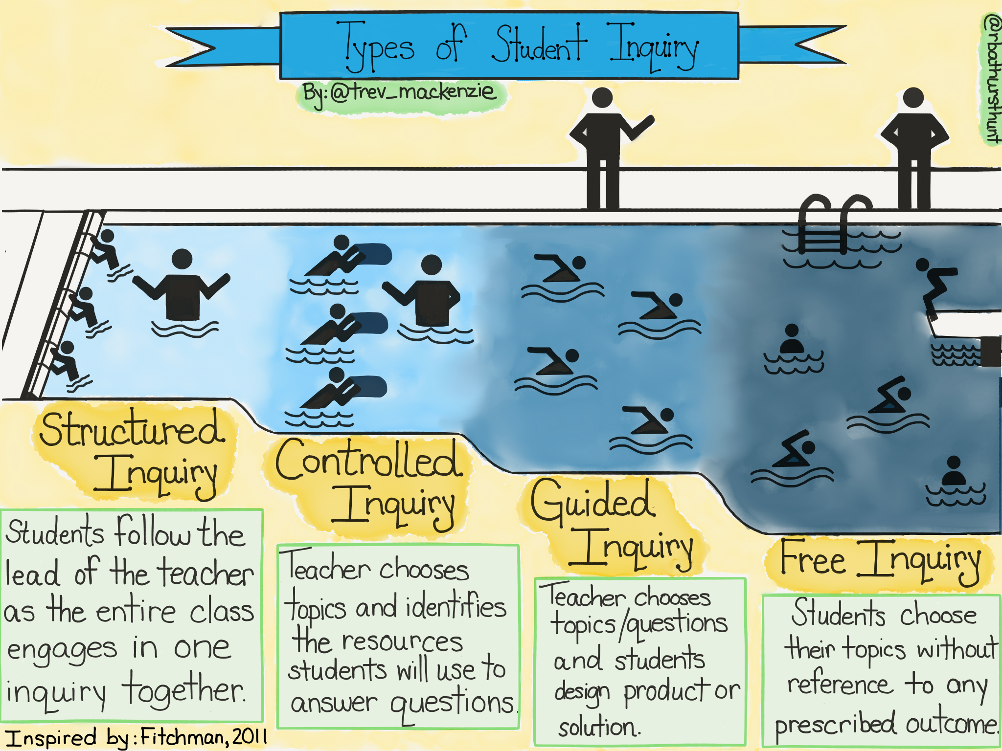 what you ll discover when you read dive into inquiry trevor mackenzie