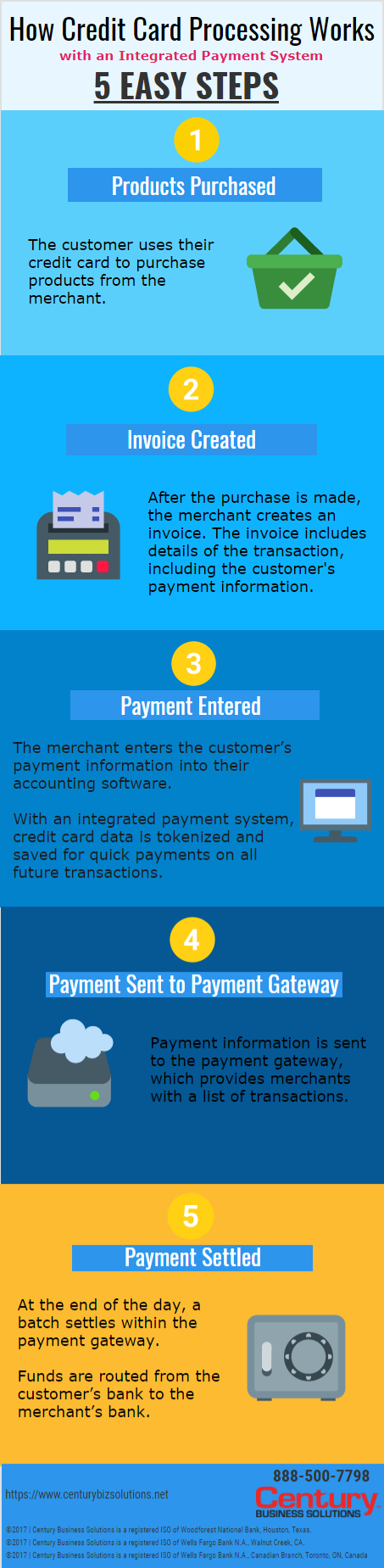 Infographics exceptional software solutions llc century business solutions how credit card processing reheart Image collections
