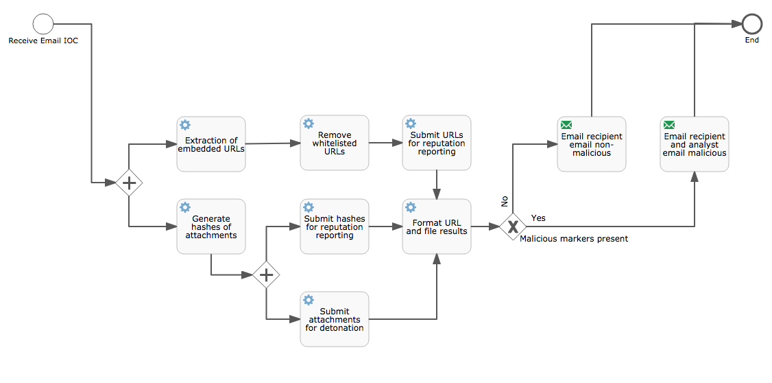 Playbook and Workflow Examples — IACD