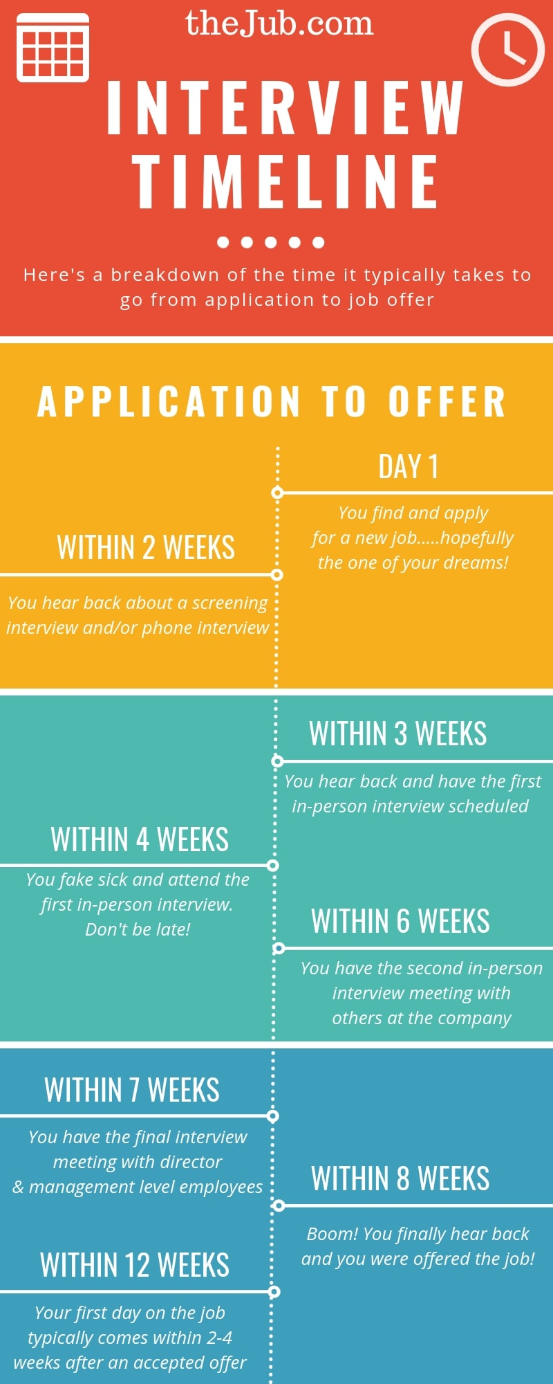 job interview timeline  average time between interview and job offer