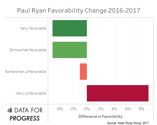 Paul Ryan favorability 2016-2017