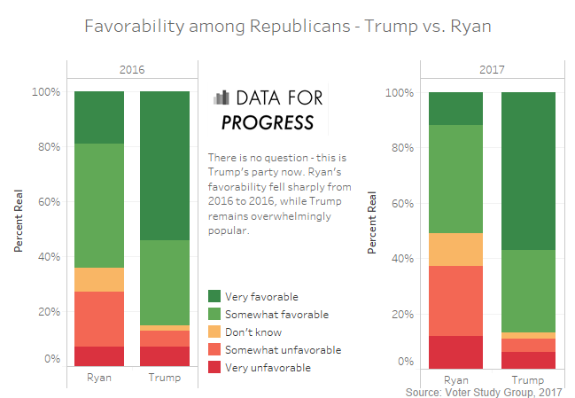 Approval Ratings - Trump vs. Ryan