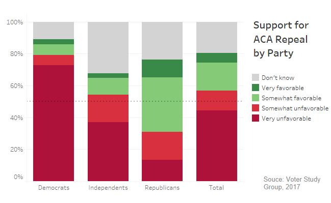 ACA Repeal Support