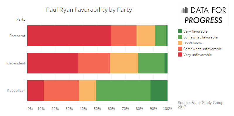 Paul Ryan favorability by Pary