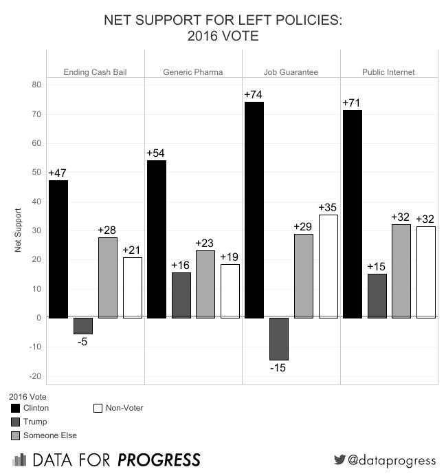 left support - 2016 vote