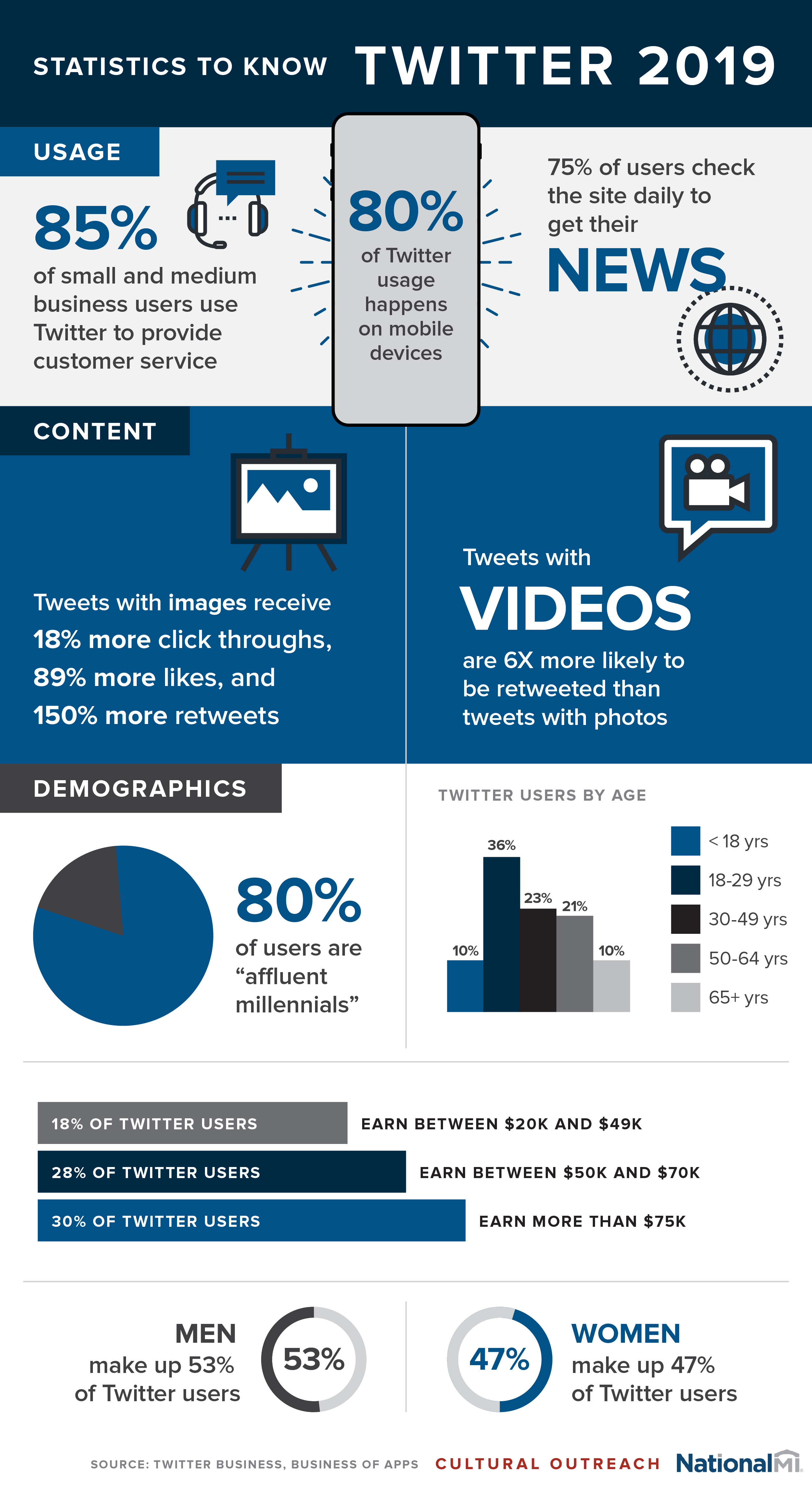 Twitter 2019 Statistics To Know Shareable Infographic M3