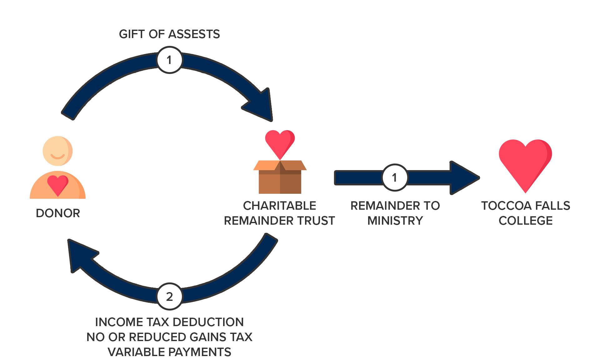CRT Graphic